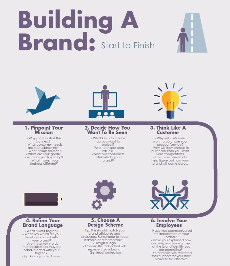 building-a-brand-start-to-finish - Edited