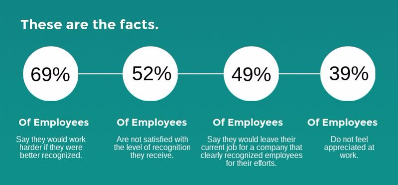 yoyo-employee-recognition-infographic - Edited