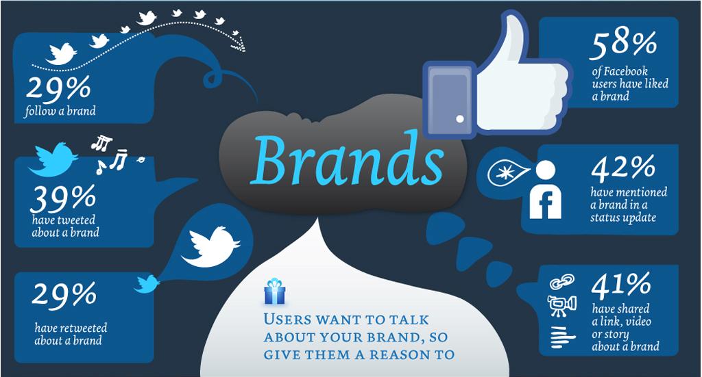 brands-and-social-media